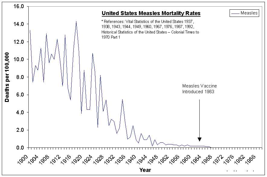Measles Case/Mortality Ratio versus Birth/Mortality Ratio Vaccines For Children Chart